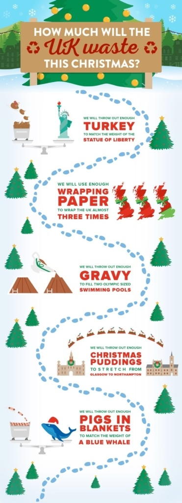 sustainable xmas infographic